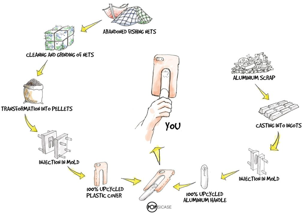 Manufacturing process of POPSIACSE